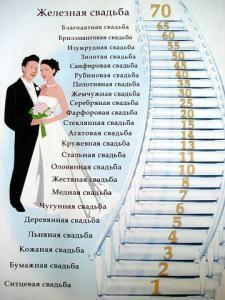 Как называется 2-я годовщина свадьбы